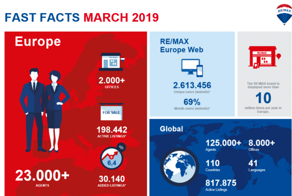Fast Facts March 2019