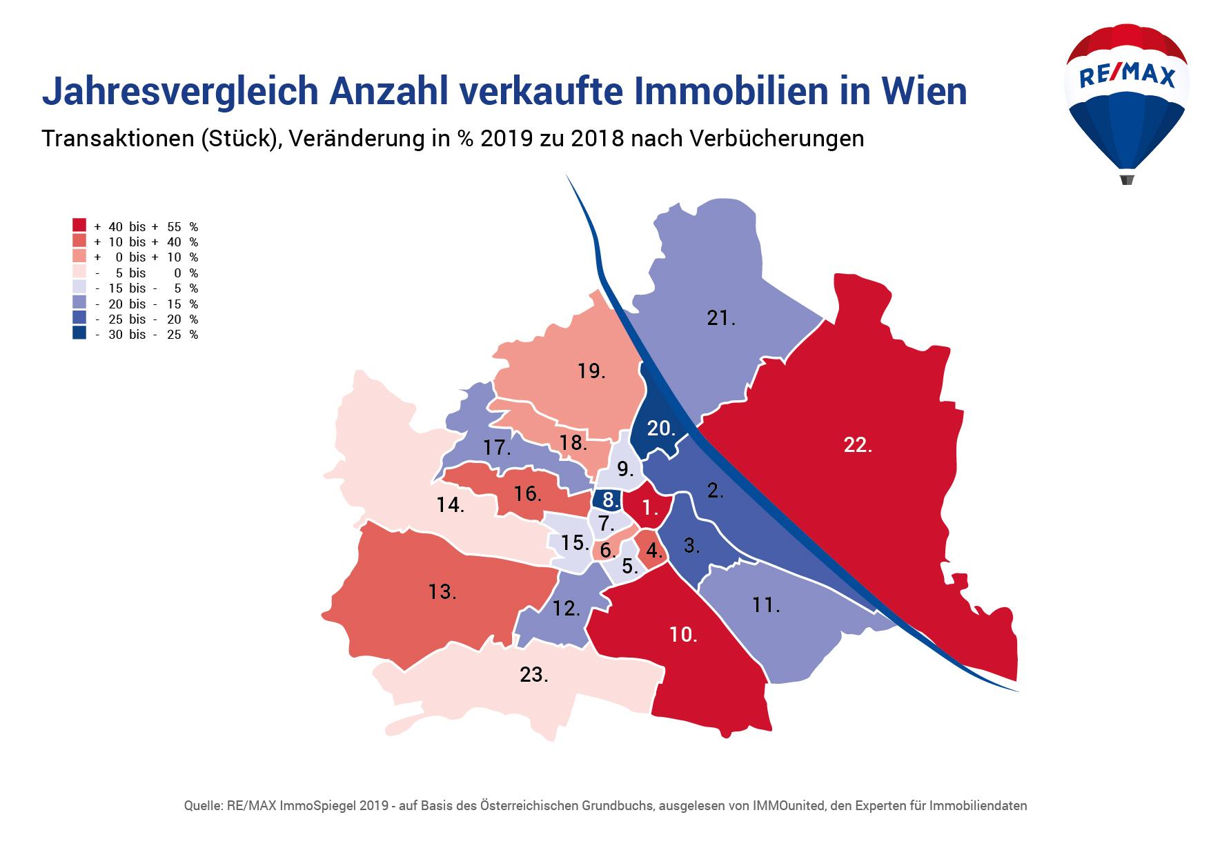 Jahresvergleich Anzahl verkaufte Immobilien in Wien