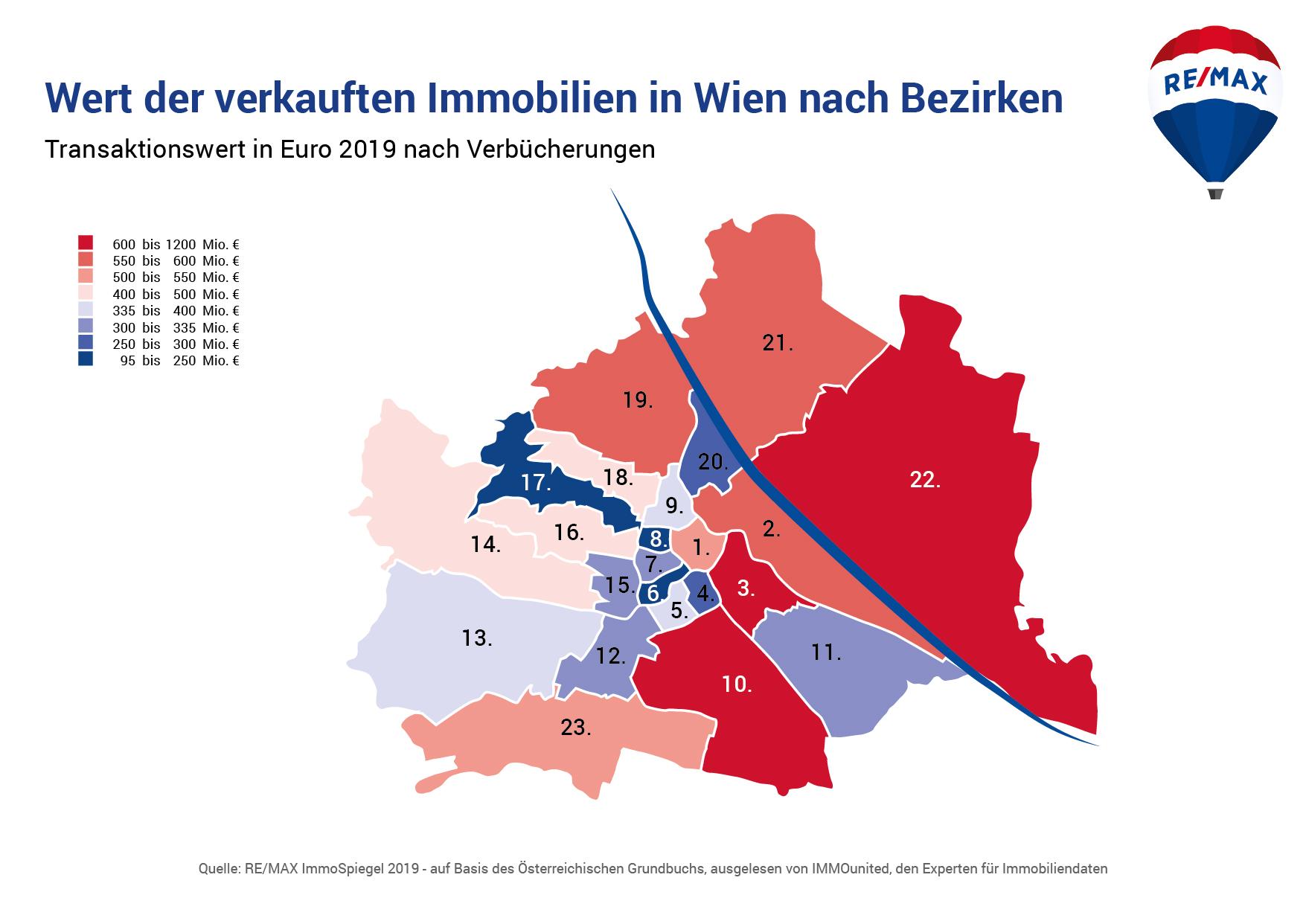 Wert der verkauften Immobilien in Wien nach Bezirken