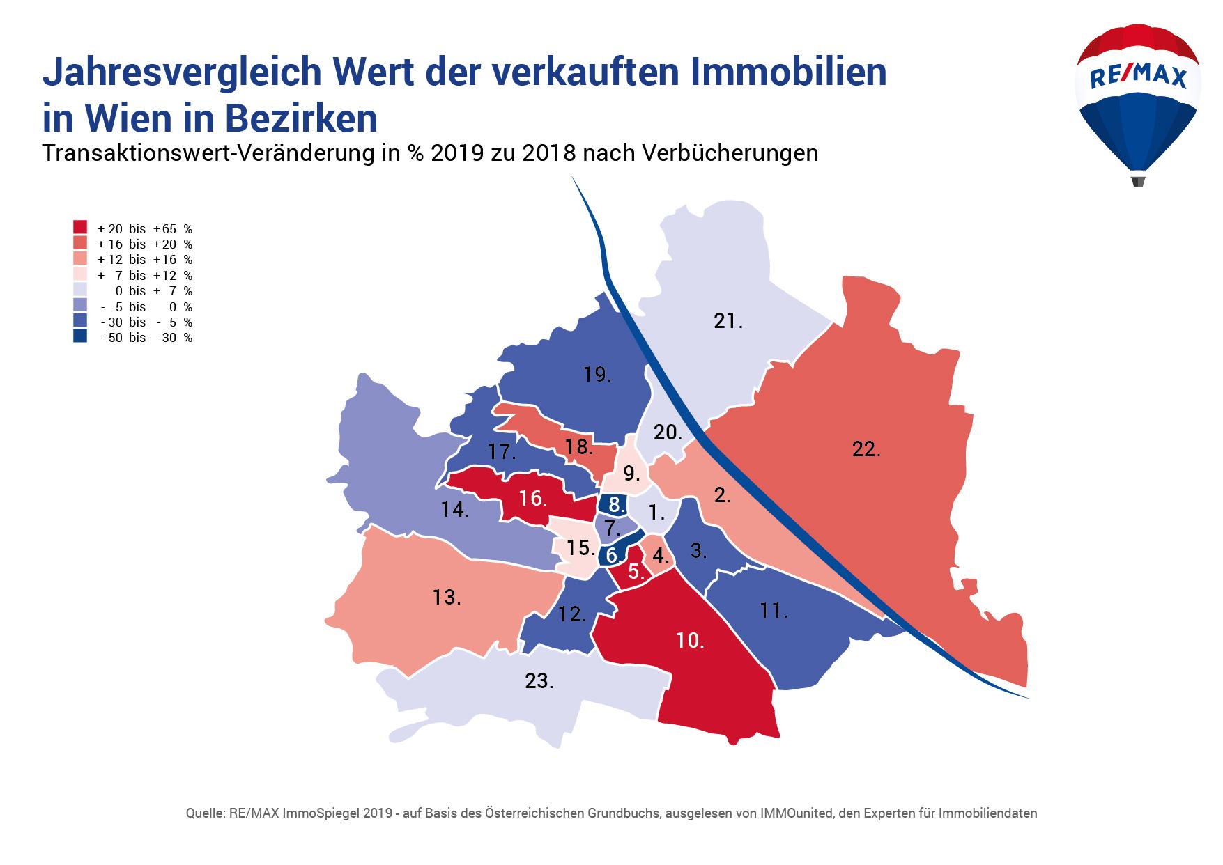 Jahresvergleich Wert der verkauften Immobilien in Wien in Bezirken
