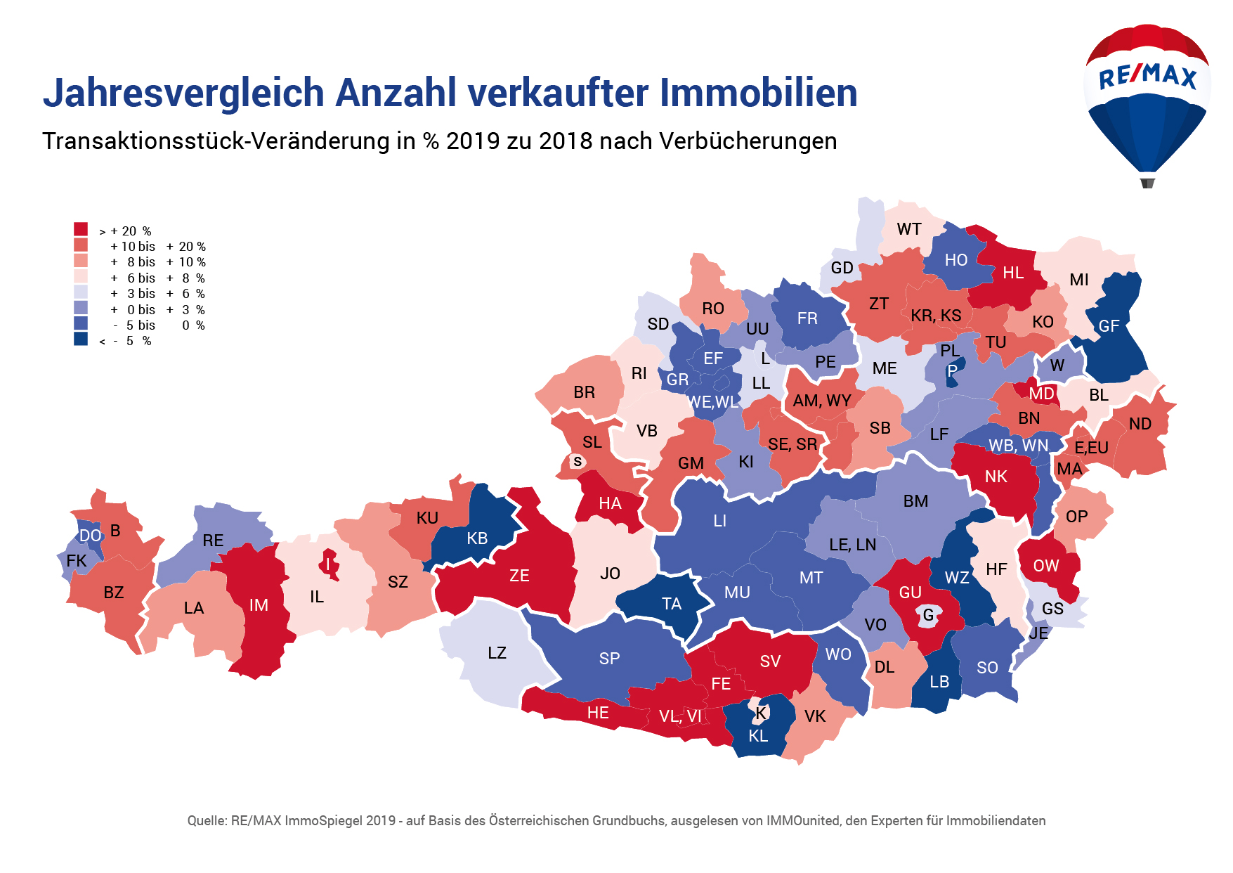 Jahresvergleich Anzahl verkaufter Immobilien