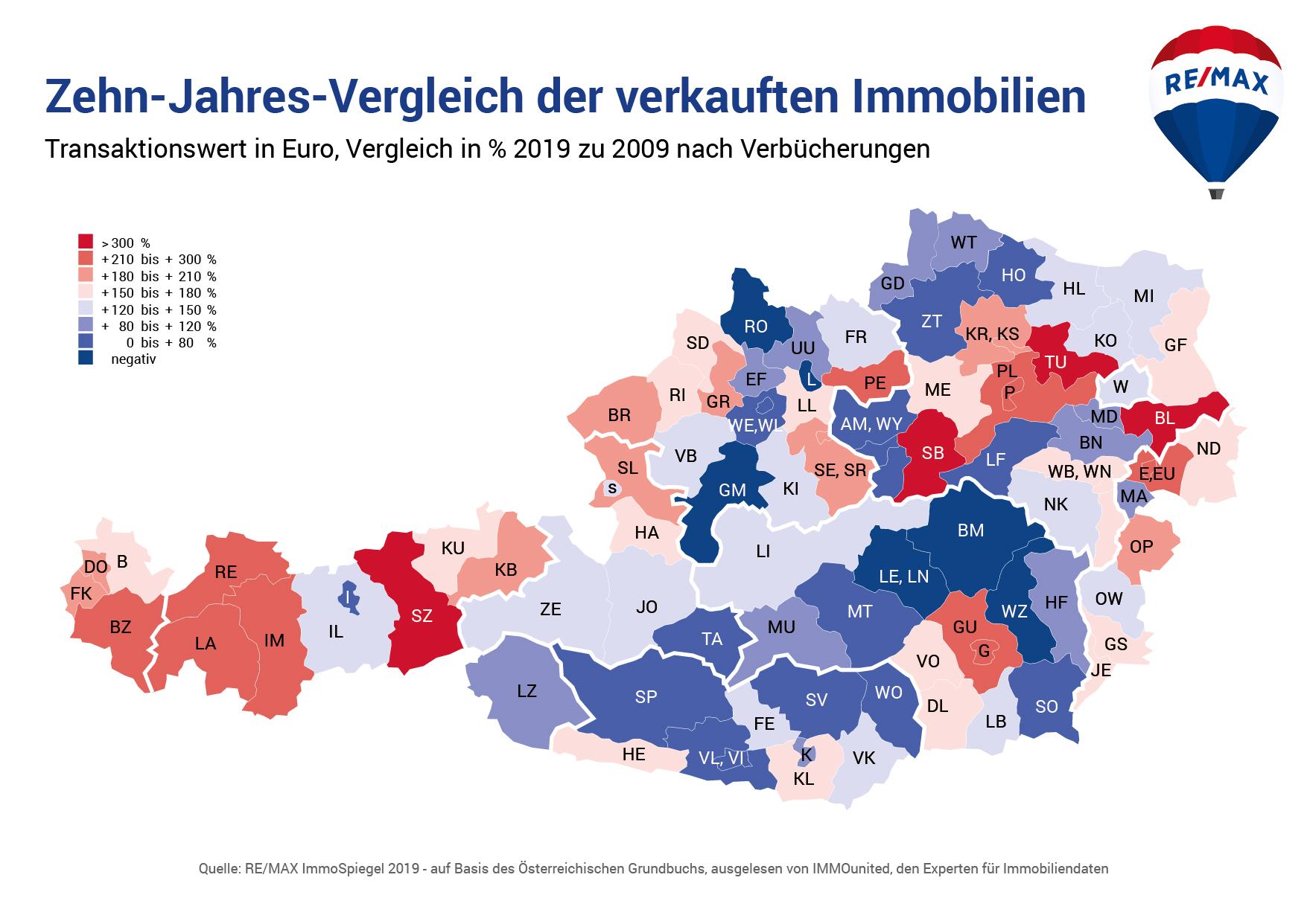 Zehn-Jahres-Vergleich der verkauften Immobilien