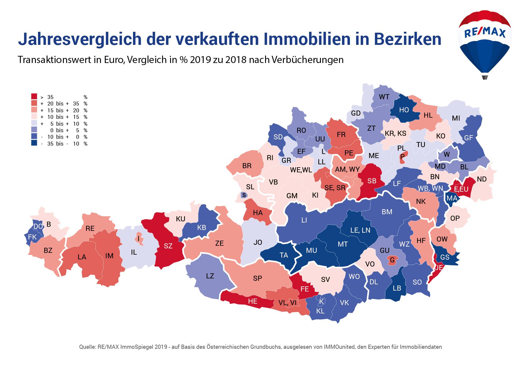 Jahresvergleich der verkauften Immobilien in Bezirken