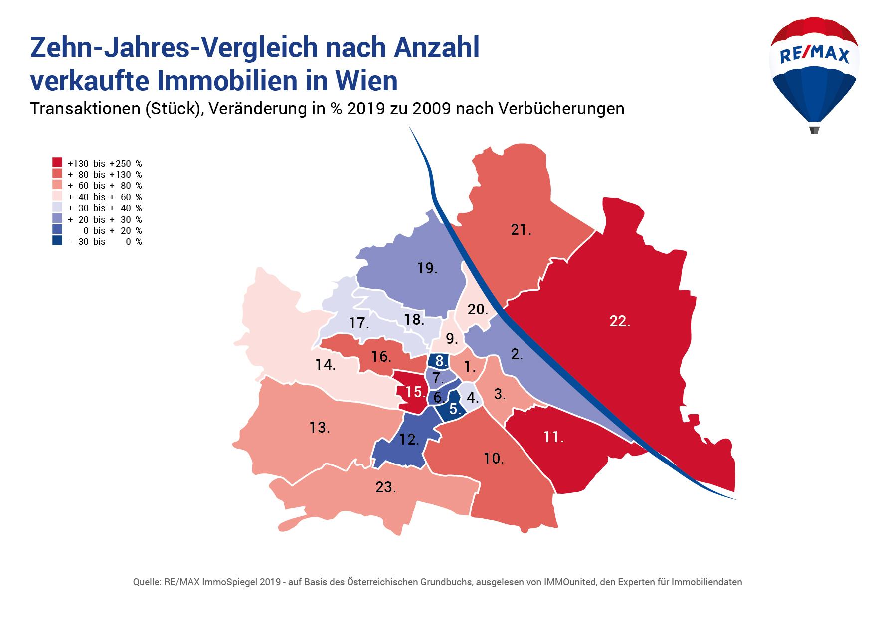 Zehn-Jahres-Vergleich nach Anzahl verkaufte Immobilien in Wien